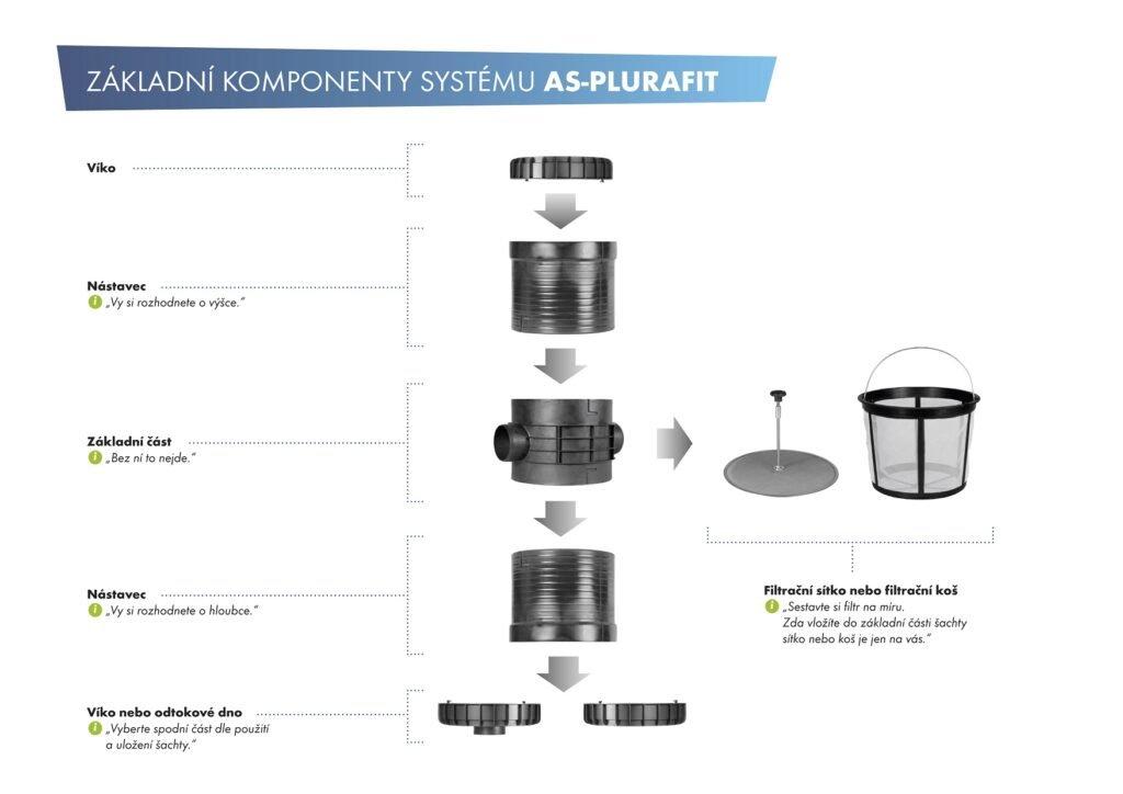 Komponenty systemu AS-PLURAFIT