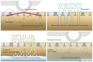 AS-TTE ROSTY ochrana podzemnej vody